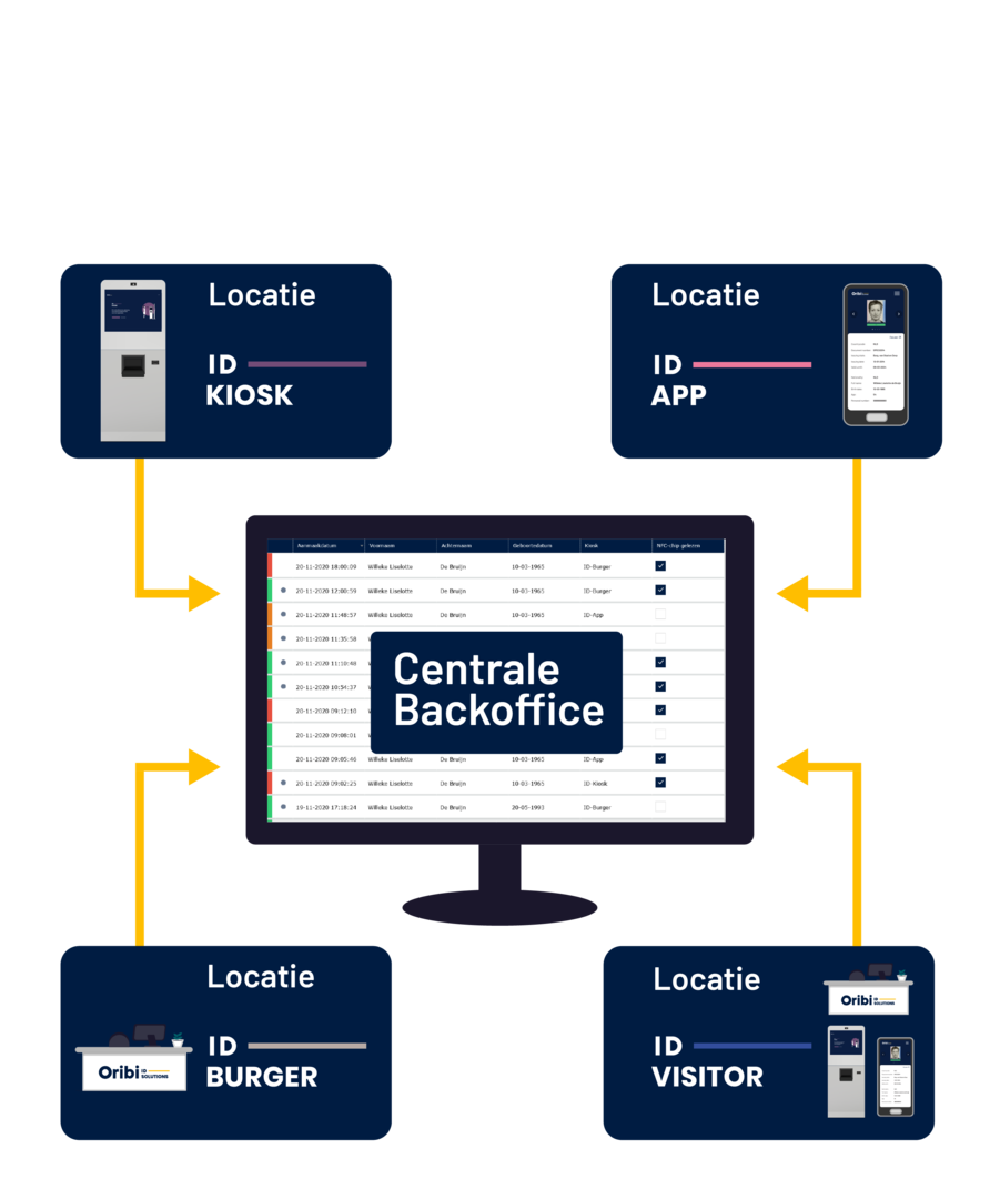 De Backoffice applicatie i.c.m. het Klantenportaal