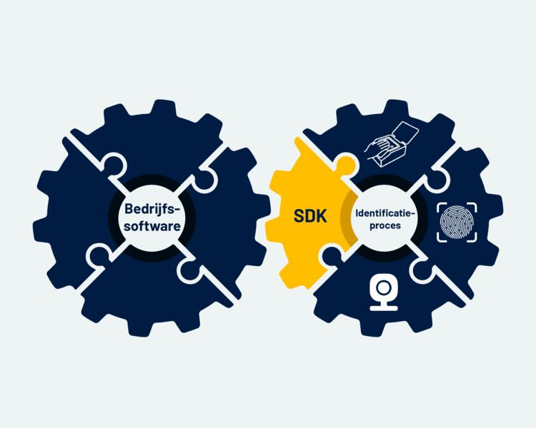 Flexibiliteit met de Software Development Kit