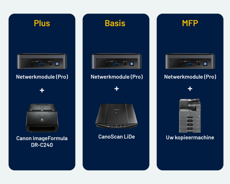 Werkplekscan Basis en Plus